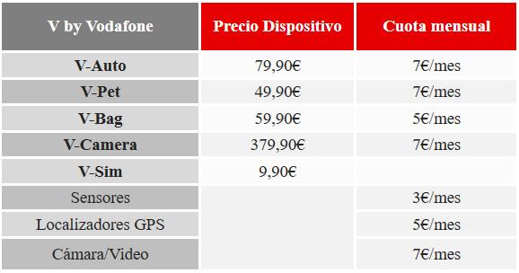 precios-iot