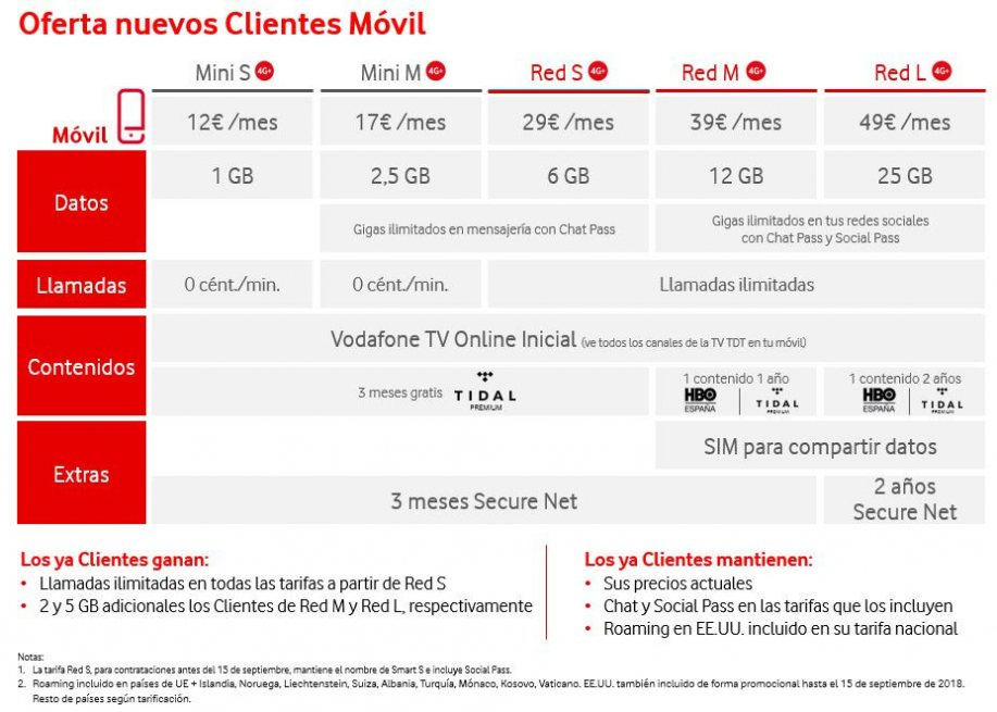 vodafone-movil