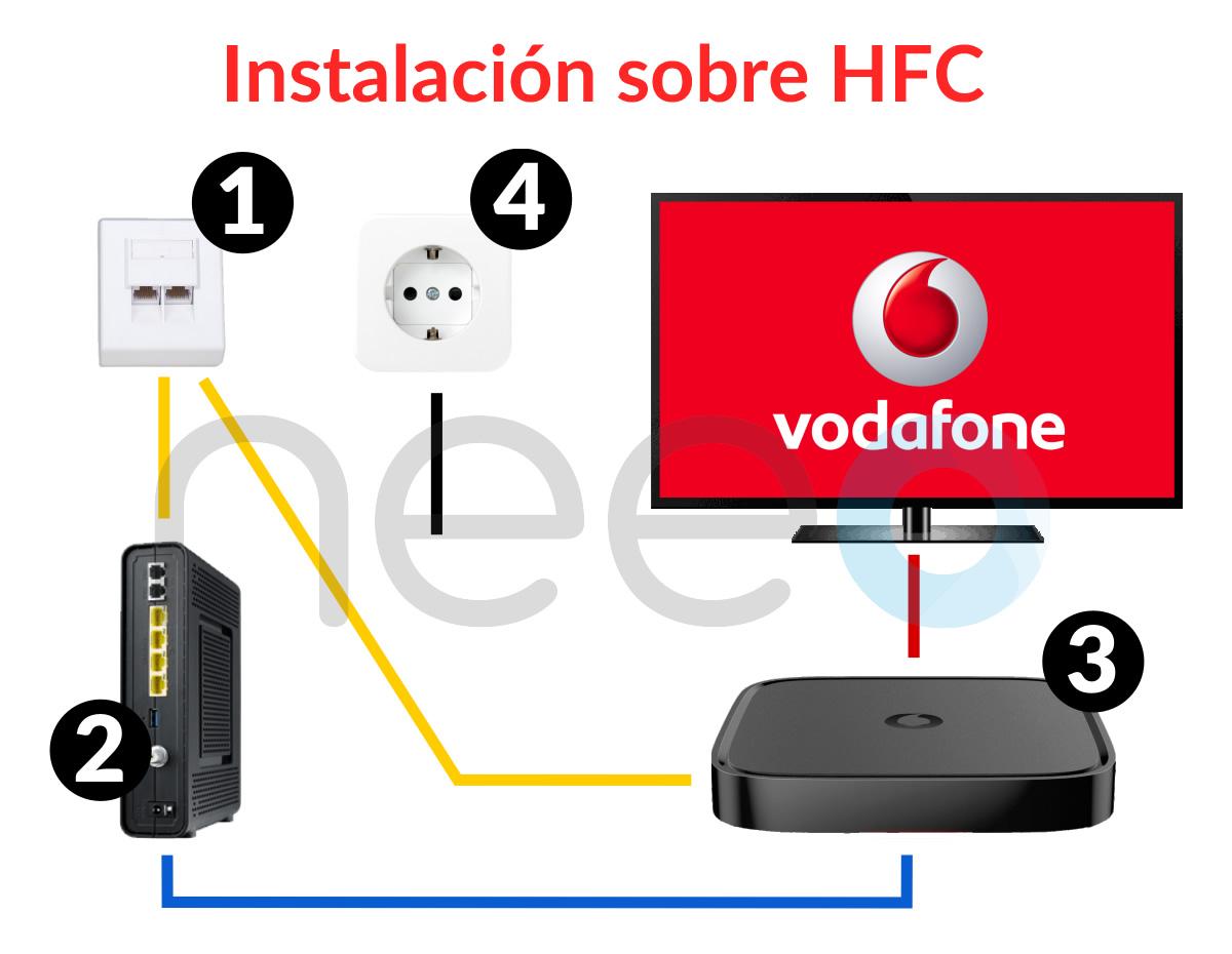 vodafone-instalacion-hfc