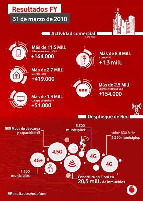 resultados-vodafone-2017