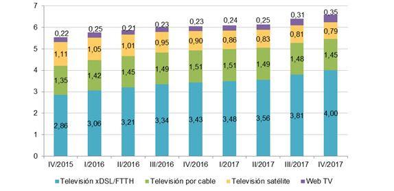 television-grafico