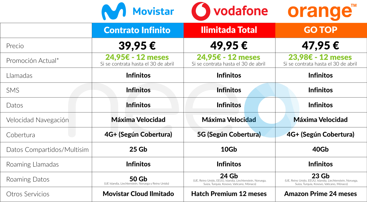 comparativa tarifas infinitas