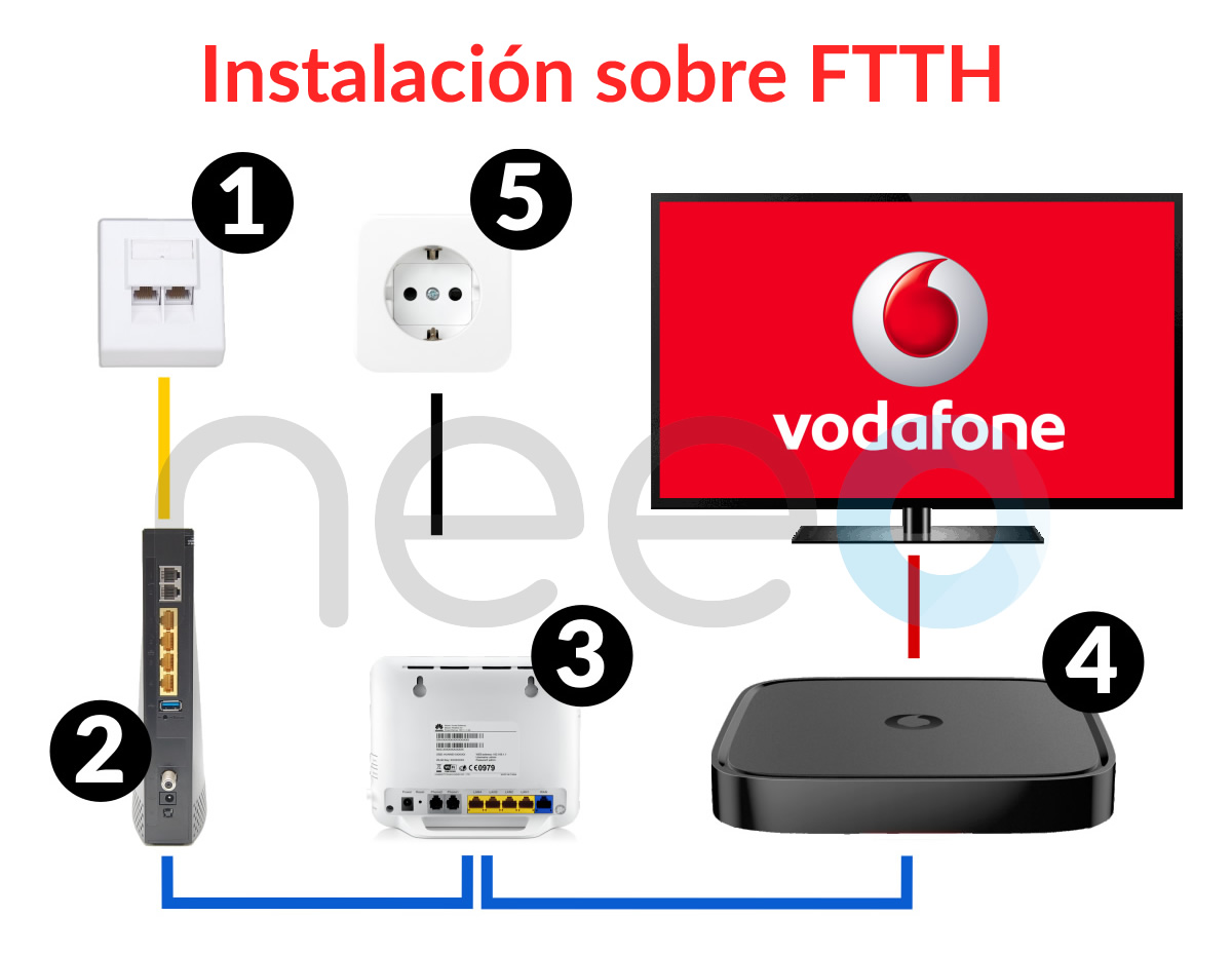 Vodafone Cable Tv